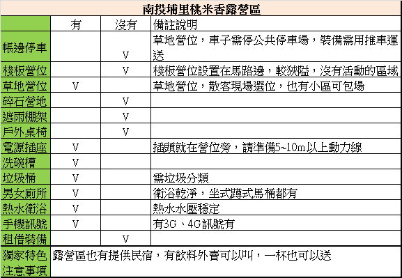 埔里桃米香露營區:15_南投埔里桃米香營地設施.jpg