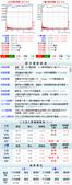 網誌用的圖片:台股當日走勢圖與籌碼變化 1040917.png