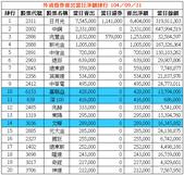 網誌用的圖片:外資借券賣出當日淨額排行 1040911.png