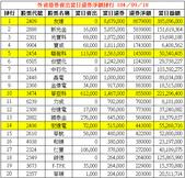網誌用的圖片:外資借券賣出當日還券淨額排行 1040918.png