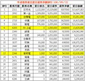 網誌用的圖片:外資借券賣出當日還券淨額排行 1040922.png