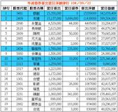 網誌用的圖片:外資借券賣出當日淨額排行 1040922.png