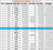 網誌用的圖片:外資借券賣出當日淨額排行 1040910.png
