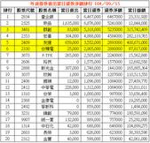 網誌用的圖片:外資借券賣出當日還券淨額排行 1040915.png