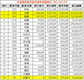 網誌用的圖片:外資借券賣出當日還券淨額排行 1040909.png