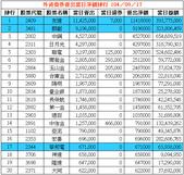 網誌用的圖片:外資借券賣出當日淨額排行 1040917.png