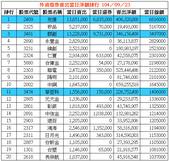 網誌用的圖片:外資借券賣出當日淨額排行 1040923.png