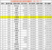 網誌用的圖片:外資借券賣出當日還券淨額排行 1040917.png