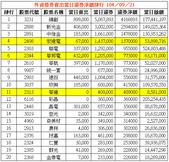 網誌用的圖片:外資借券賣出當日還券淨額排行 1040921.png