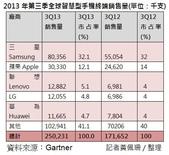 3C:Q3智慧機占手機銷量55% 三星居冠 聯想首登第3大.jpg