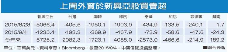 網誌用的圖片:新興亞股連7周賣超 台股小失血.jpg