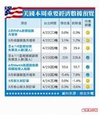 3C:美國本週重要經濟數據預覽(20150422~0424).jpg