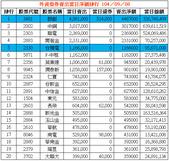 網誌用的圖片:外資借券賣出當日淨額排行 1040908.png