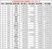 網誌用的圖片:外資借券賣出當日淨額排行 1040918.png