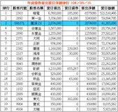 網誌用的圖片:外資借券賣出當日淨額排行 1040916.png