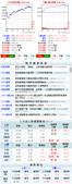 網誌用的圖片:台股當日走勢圖與籌碼變化 1040918.png