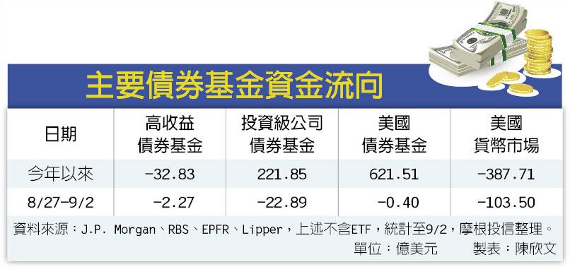 網誌用的圖片:主要債券基金資金流向.JPG