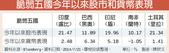 3C:脆弱五國今年以來股市和貨幣表現.JPG