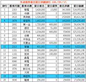 網誌用的圖片:外資借券賣出當日淨額排行 1040915.png