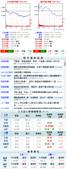 網誌用的圖片:台股當日走勢圖與籌碼變化 1040915.png