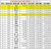 網誌用的圖片:外資借券賣出當日還券淨額排行 1040911.png
