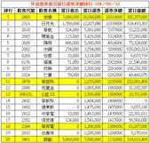 網誌用的圖片:外資借券賣出當日還券淨額排行 1040916.png