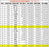 網誌用的圖片:外資借券賣出當日還券淨額排行 1040923.png