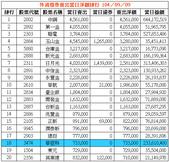 網誌用的圖片:外資借券賣出當日淨額排行 1040909.png