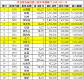 網誌用的圖片:外資借券賣出當日還券淨額排行 1040914.png
