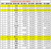 網誌用的圖片:外資借券賣出當日還券淨額排行 1040908.png