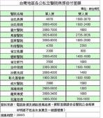 :台灣地區各公私立醫院病房自付差額