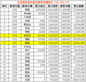 網誌用的圖片:外資借券賣出當日還券淨額排行 1040910.png