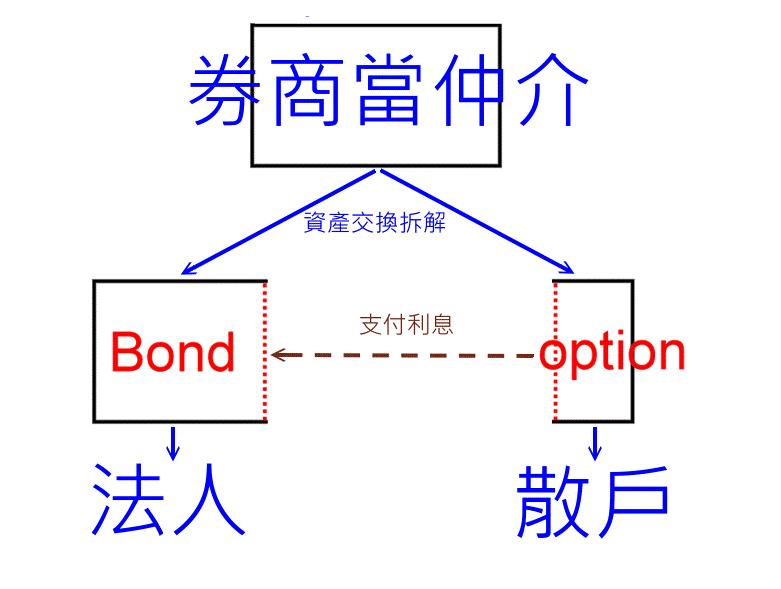 20190123_CBAS交易示意圖.png - 悠債日報