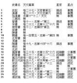 中國古天文 Chinese Constellations:史書天文篇整理 Astronomy in Chinese historical books