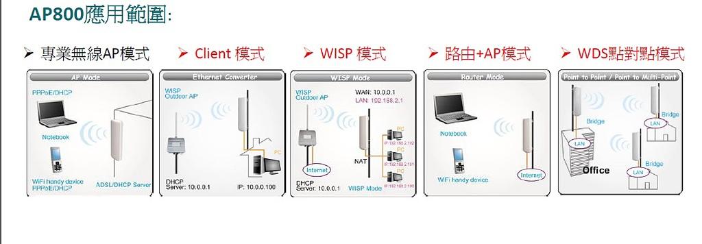 力通電腦維修:ap800應用範圍.jpg