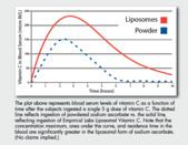 微質體維他命C:濃度圖.png