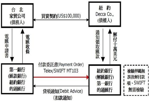 話說MT103/23--(3)國際匯兌業務考試基本教材摘錄@ 南無阿彌陀佛之國際