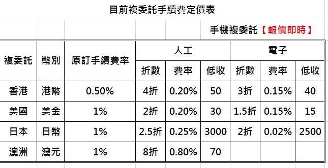 123:複委託手續費券商比較圖.jpg